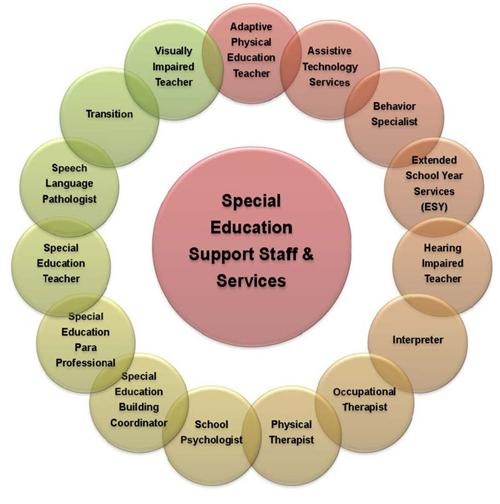 Communities Come Together To Support Stem Education: Special Education / Support Staff & Services